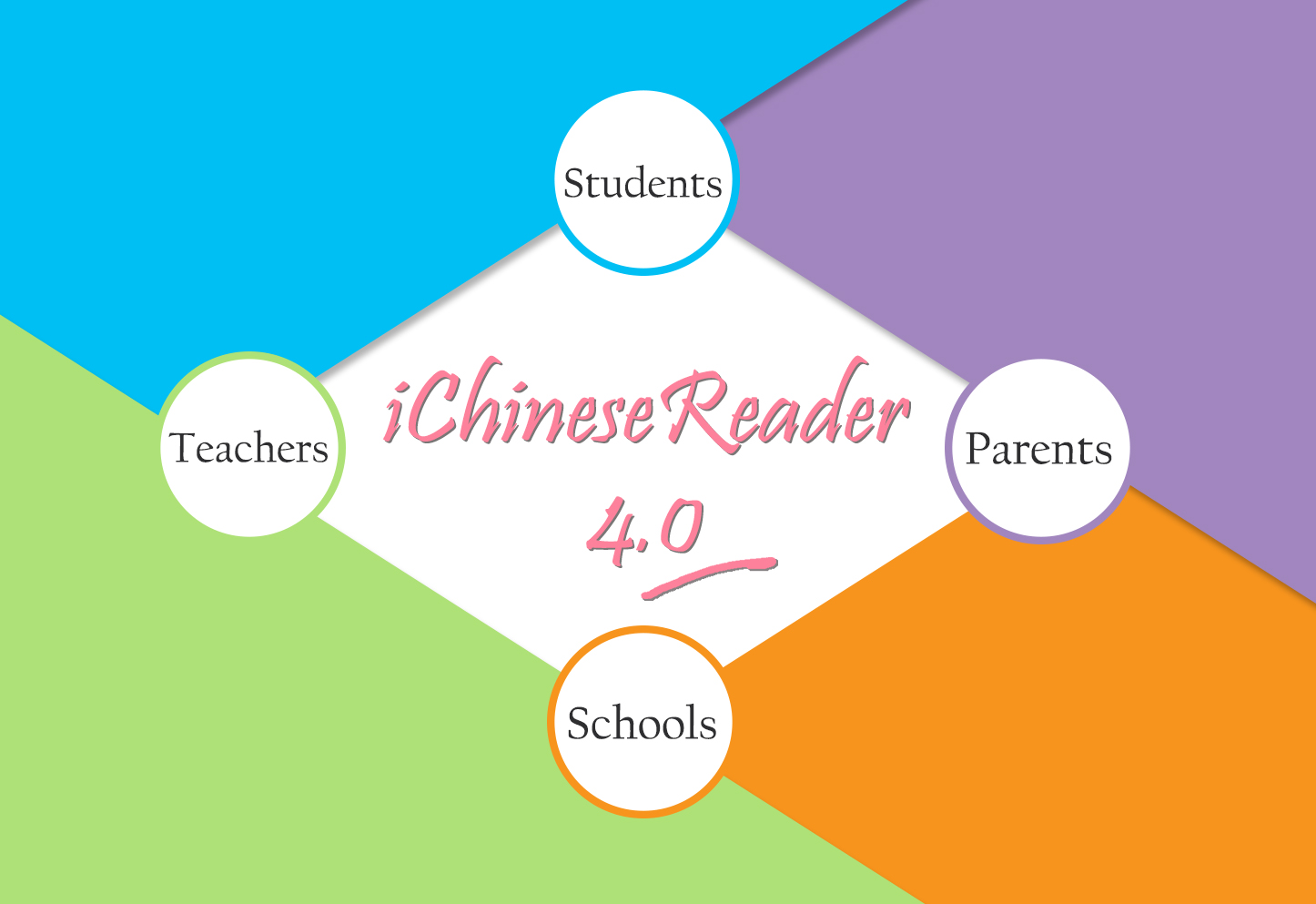 🌈New Features in iChineseReader 4.0🌸